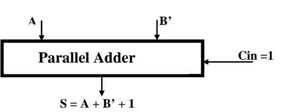 A B' Parallel Adder Cin =1 S = A + B' + 1