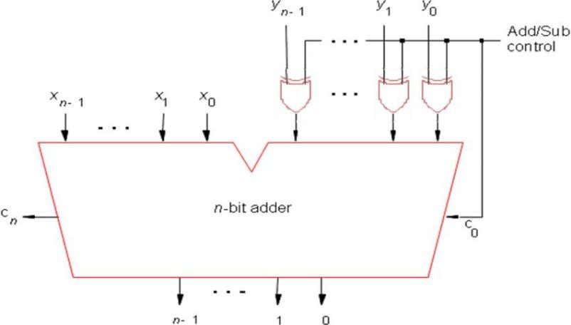 & hence it is called as control inverter circuit. FIG-3: Adder/Subtractor network. The design of an