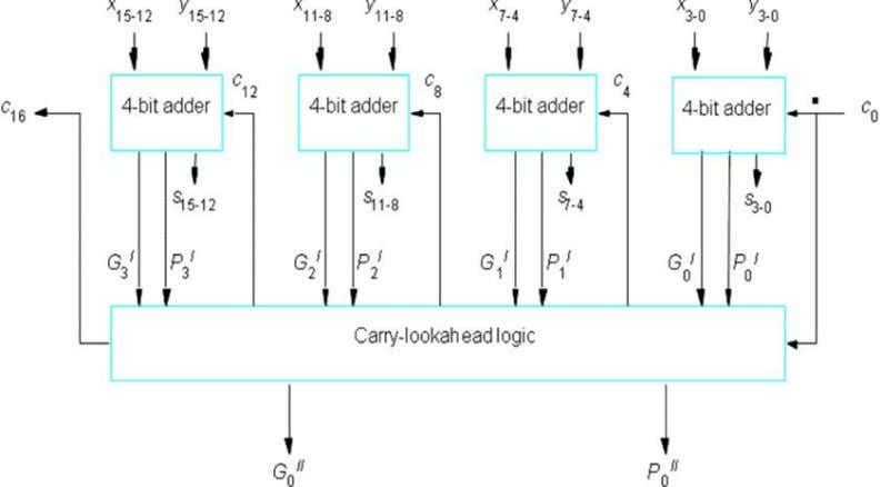 can be connected as in Figure-2 to form a 32-bit adder. FIG-6: 16 bit carry-look ahead