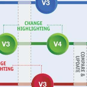 Change highlighting and ease of comparison and updating keep disciplines in step while permitting freedom