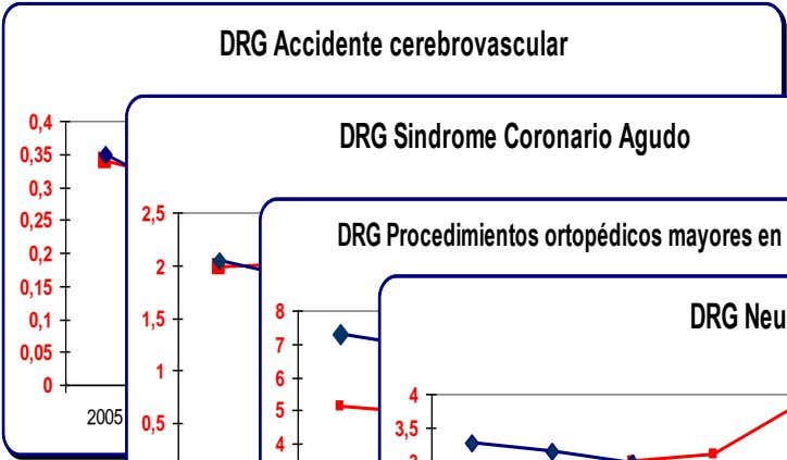 DRG Accidente cerebrovascular 0,4 0,35 0,3 0,25 0,2 0,15 0,1 0,05 0 2005