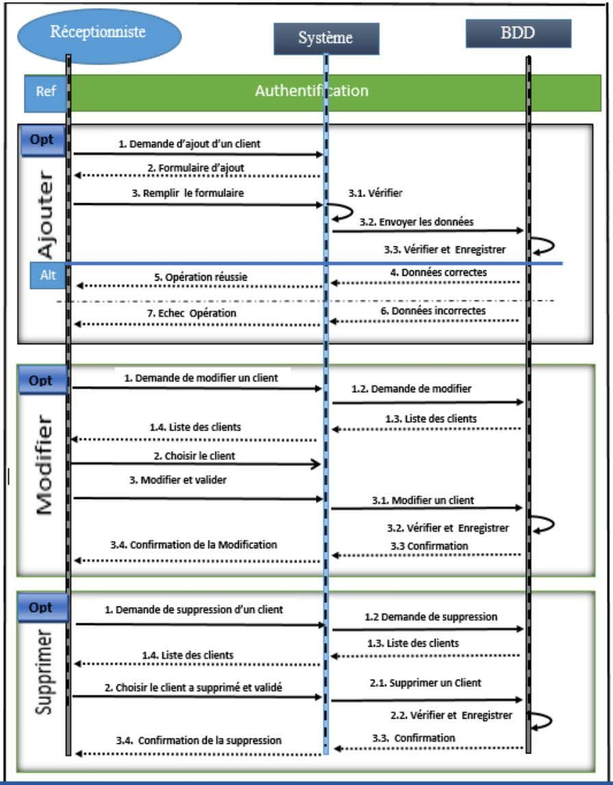5. Diagramme de séquence « gestion des clients » Figure II.9 : Diagramme de séquence «