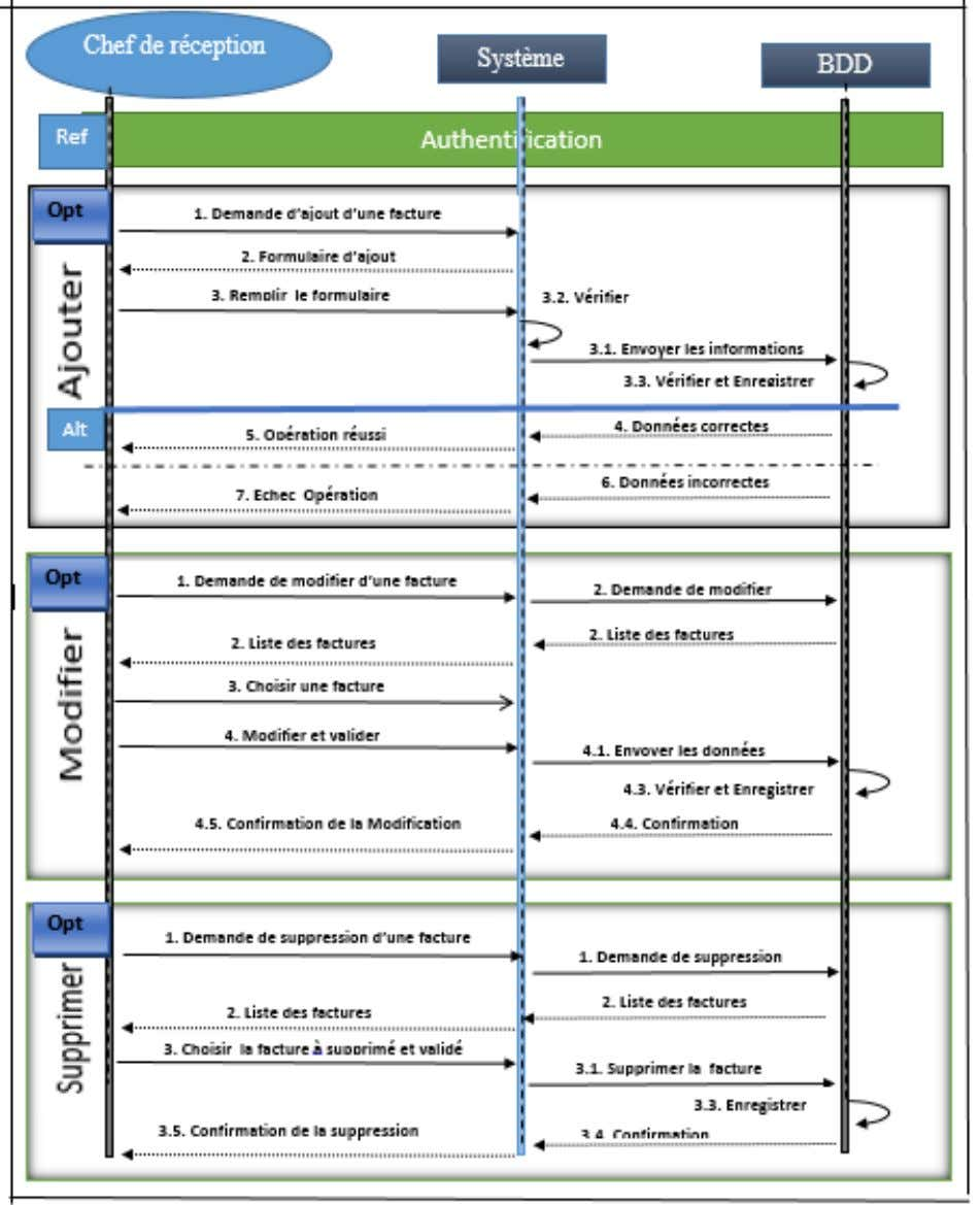 6. Diagramme de séquence « gestion des factures » Figure II.10 : Diagramme de séquence «