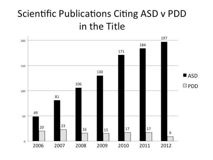 ASD is already preferred term for research (See p.108 of survey) – ADI-R and ADOS are