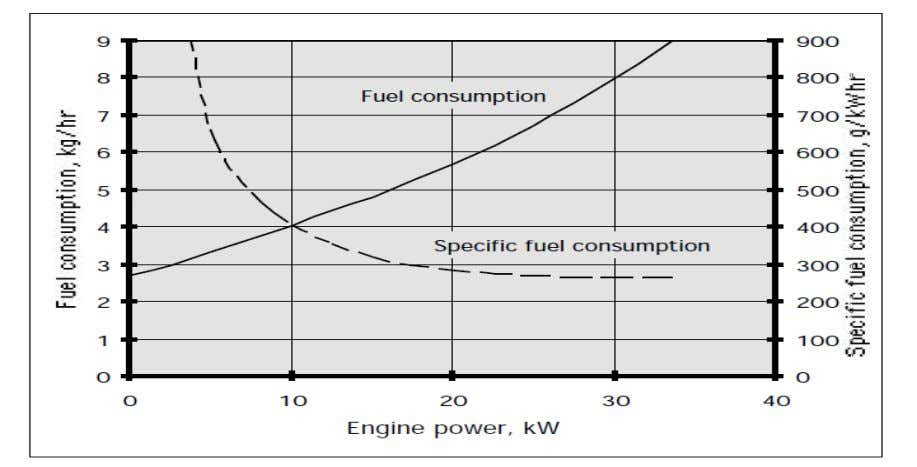 at maximum governor setting in various gears. ASAE tests. Figure 3 Variation of fuel consumption and