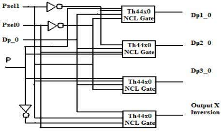 LUTs and the multiplexers can be done by using the decoder. Fig. 5(a) Fig. (b) Fig.