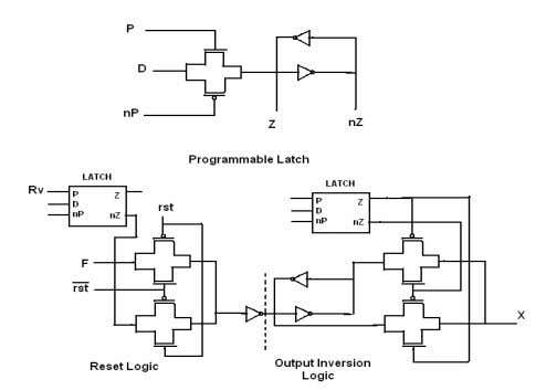 Fig. 6: Output Inversion and Reset Logic The proposed CLB has inversion and hysteresis logic