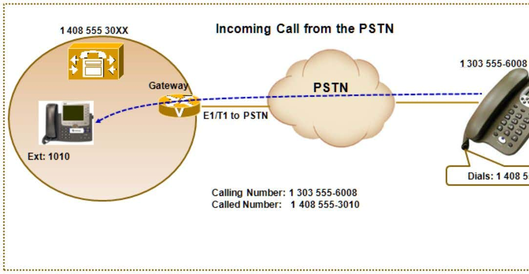 network 1 303 555-6008 to an Internal phone extension 1010. 1. The PSTN phone calls the