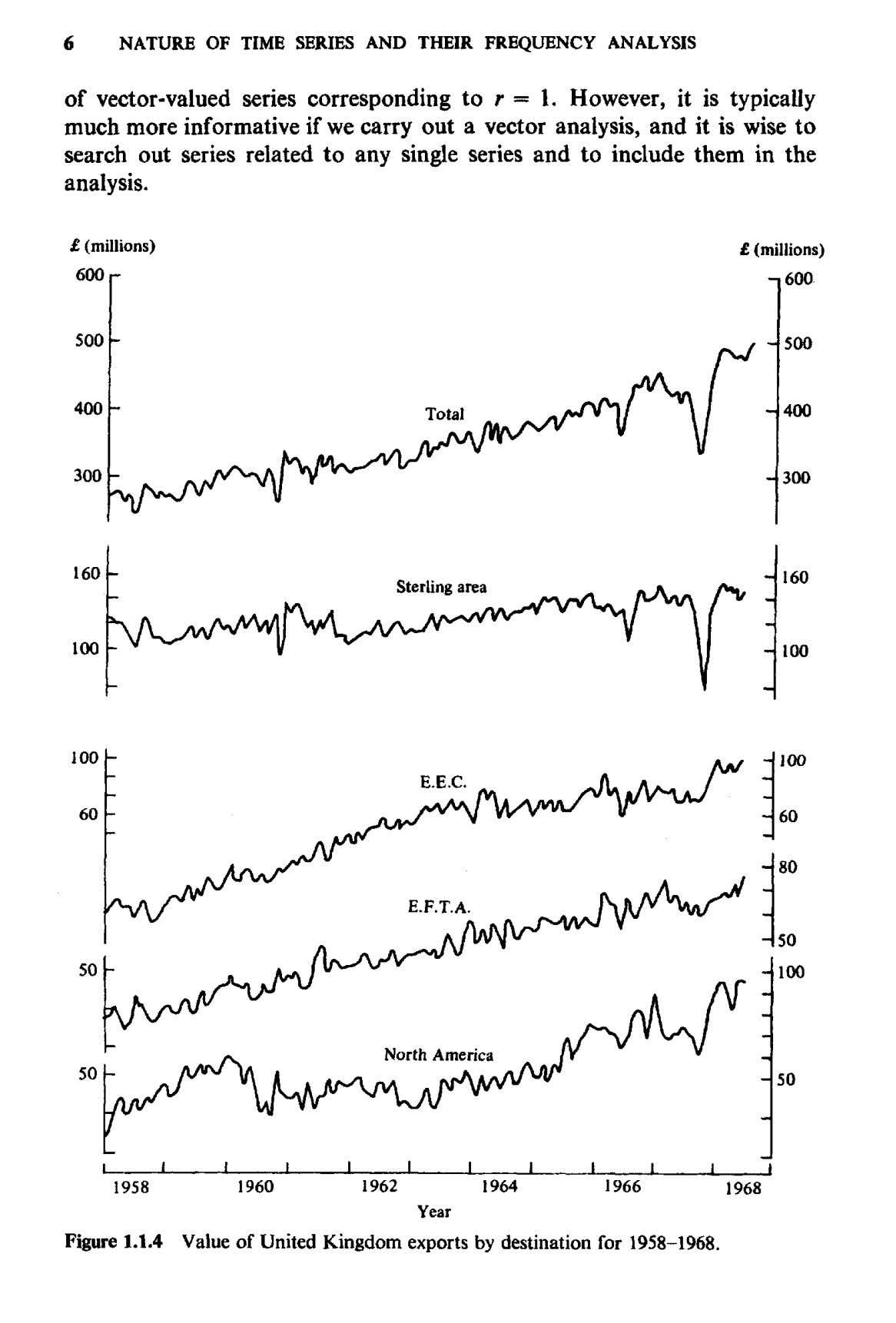 6 NATURE OF TIME SERIES AND THEIR FREQUENCY ANALYSIS of vector-valued series corresponding to r