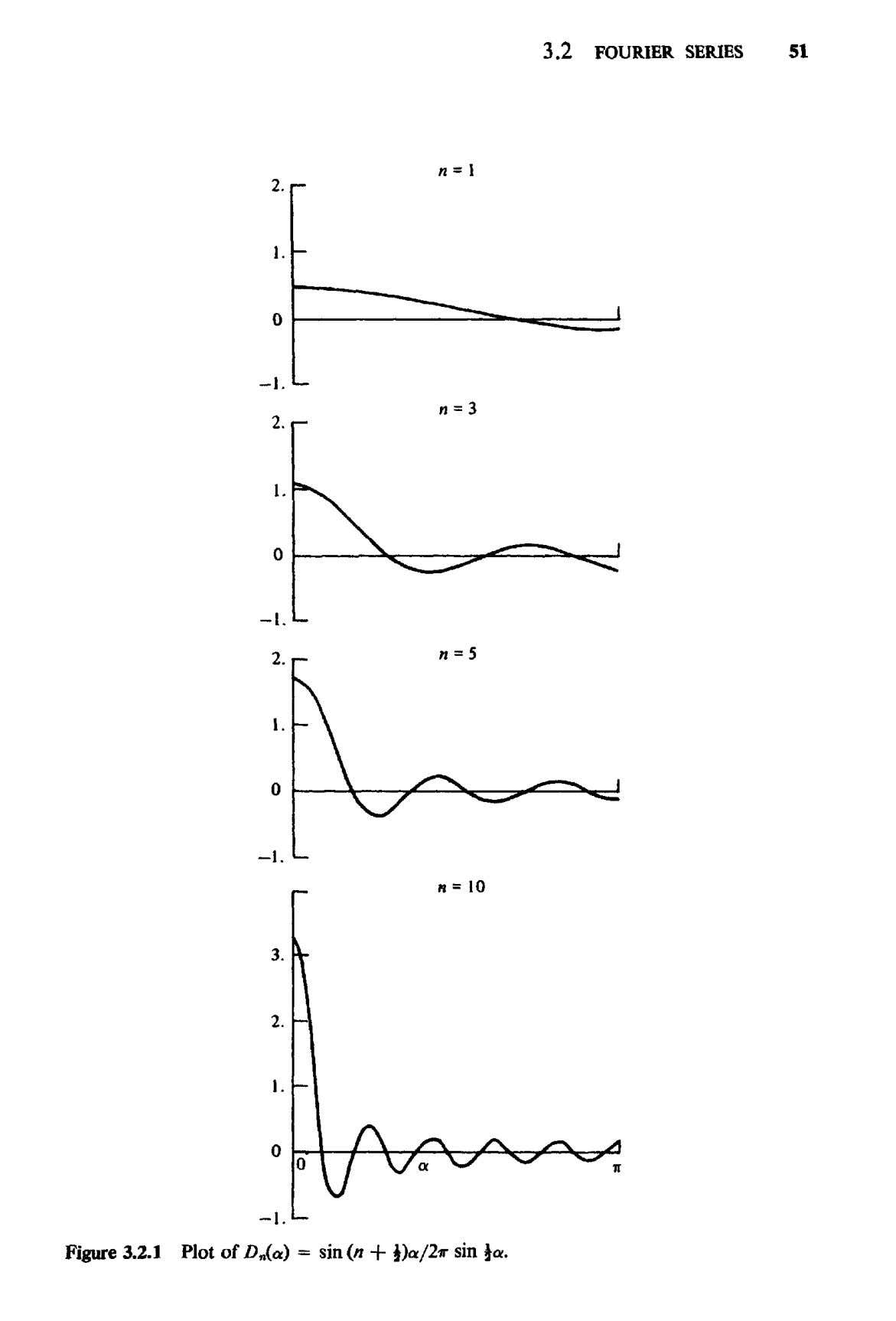 "3.2 FOURIER SERIES 51 Figure 3.2.1 Plot of />""(«) = sin (n + l)a/2ir sin"