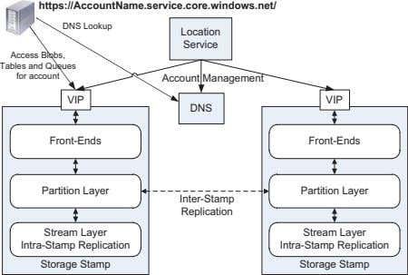 https://AccountName.service.core.windows.net/ DNS Lookup Location Service Access Blobs, Tables and Queues for