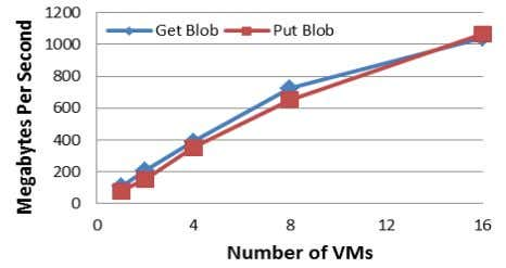 account. Figure 6 Table Entity T hroughput for 1-16 VMs Figure 7: Blob Throughput for 1-16