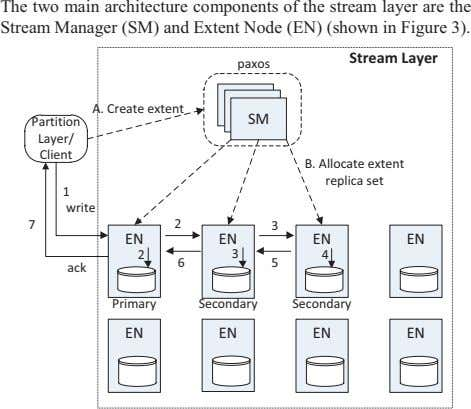 The two main architecture components of the stream layer are the Stream Manager (SM) and
