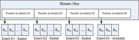 Stream //foo Pointer to Extent E1 Pointer to Extent E2 Pointer to Extent E3 Pointer