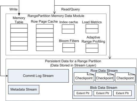 Write Read/Query RangePartition Memory Data Module Memory Table Row Page Cache Index cache Load Metrics
