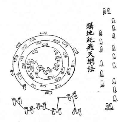 Diagram of steps used in The Pace of Yu The earliest Chinese doctors were sham