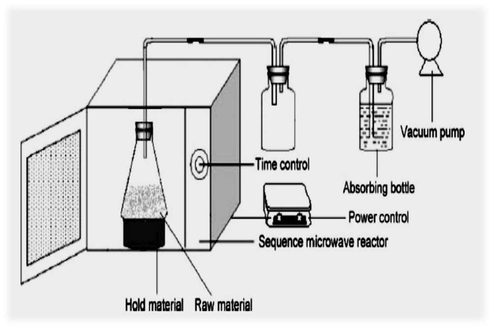 2: Wastewater Treatment by Physical-Chemical Technologies Fig. 2: A schematic diagram of the experimental apparatus