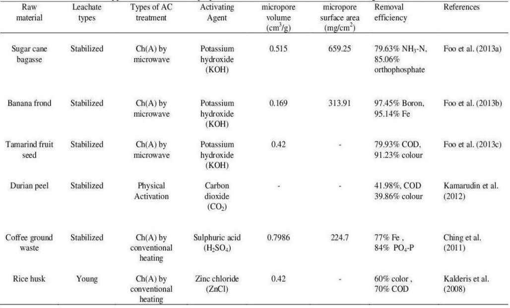 Chemicals, 2013) Table 3 : Application of adsorbent prepared from various waste materials in treating landfill