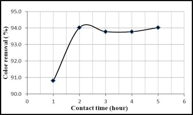 and (b) adsorbent selection based on adsorbent amount. Fig. 5: Effect of contact time on the