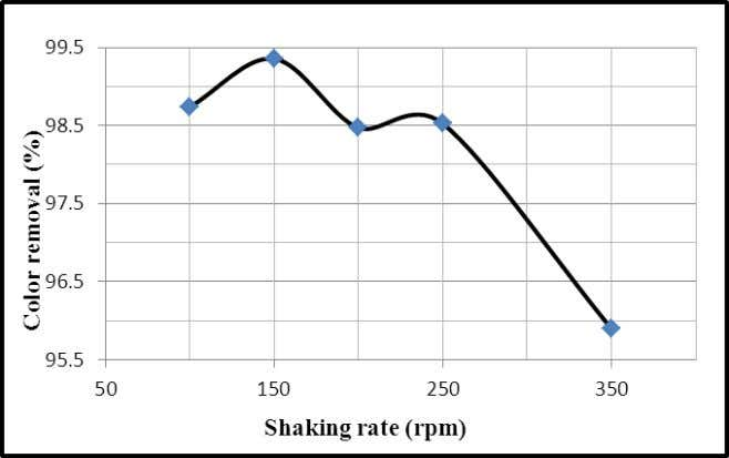 to mass transfer in the bulk (Dahlan and Razali, 2011). Fig. 7: Effect of shaking rate