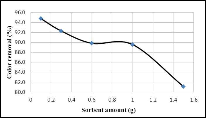 increasing adsorbent amount (Vadivelan and Kumar, 2005). Fig. 6: Effect of adsorbent amount on the adsorption