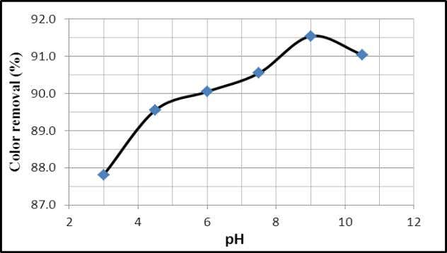 the adsorption of dye (Hameed and El-Khaiary, 2008). Fig. 9: Effect of pH on the adsorption
