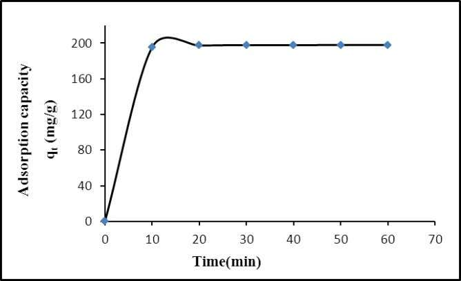 and the equilibrium time was 1 hour (Sengil, 2003). Fig. 11: The variation of adsorption capacity