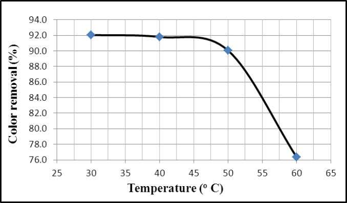 Dye Wastewater Using Adsorbent Prepared from Psyllium Husk Fig. 10: Effect of temperature on the adsorption
