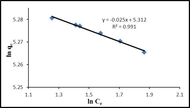 2: Wastewater Treatment by Physical-Chemical Technologies Fig. 15: Linearized Freundlich isotherm 3.5. adsorbent