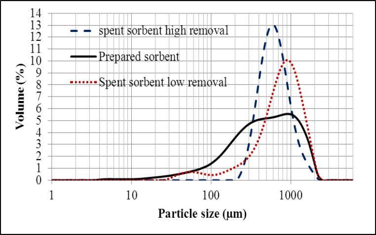 Dye Wastewater Using Adsorbent Prepared from Psyllium Husk Fig. 16: Particle size distribution of prepared PH/CFO-Ac