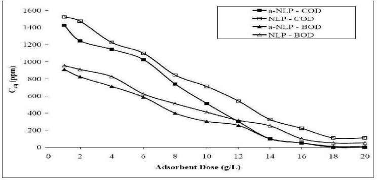 280.5 and 251.2 ppm by 20 g/L of TSP and a-TSP respectively. Fig. 1: Effect of