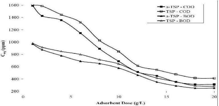 adsorbent dose for percentage COD and BOD removal using GLPs Fig. 3: Effect of adsorbent dose