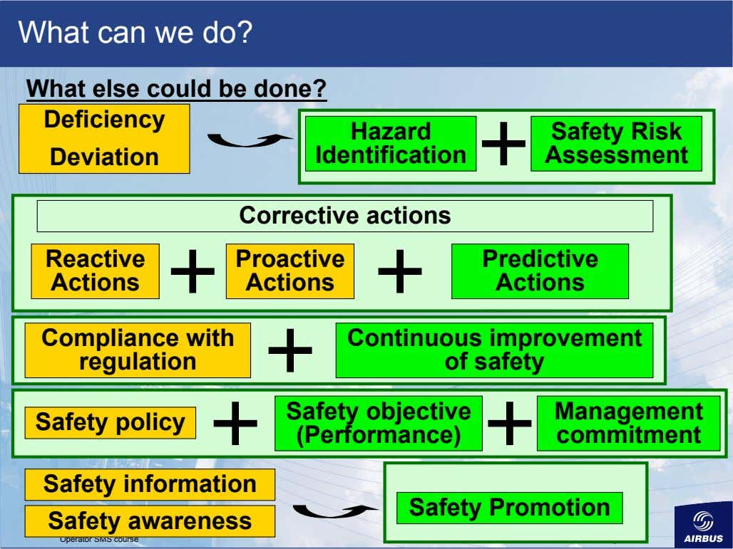 What can we do? What else could be done? Deficiency Hazard Deviation Identification Safety Risk
