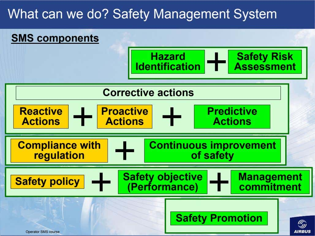 What can we do? Safety Management System SMS components Hazard Identification Safety Risk Assessment Corrective
