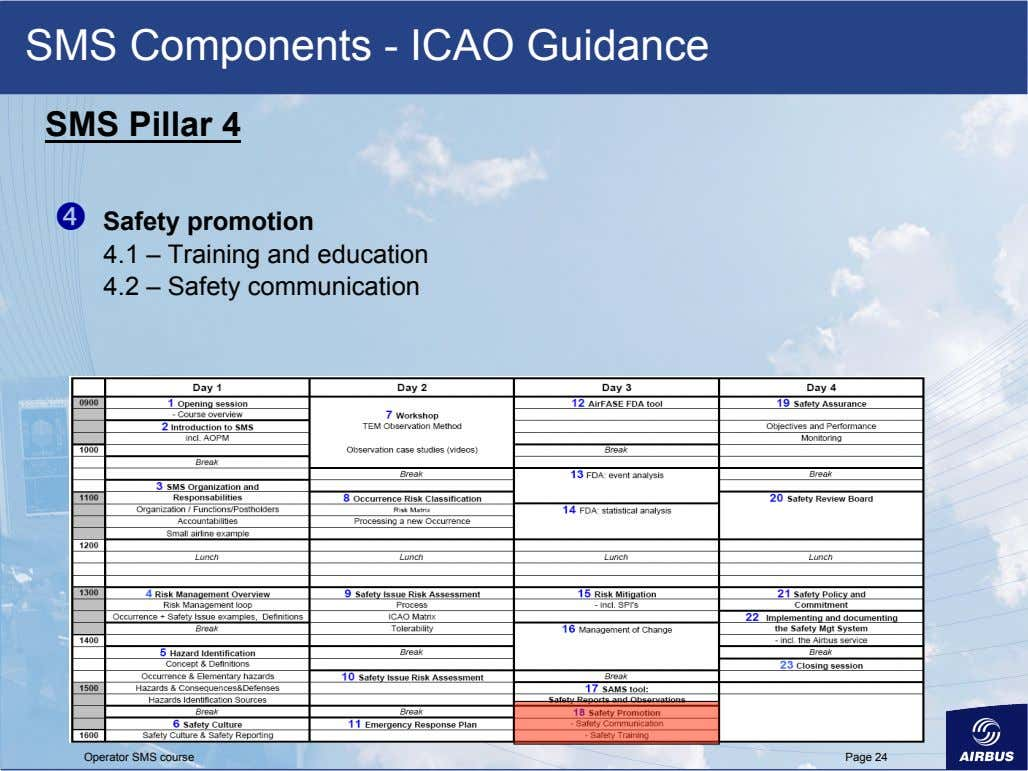 SMS Components - ICAO Guidance SMS Pillar 4   Safety promotion 4.1 – Training and