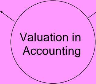 Valuation in Accounting