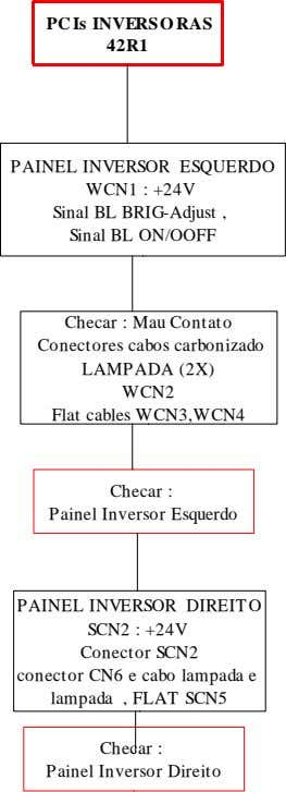 PC Is INVERSO RAS 42R1 PAINEL INVERSOR ESQUERDO WCN1 : +24V Sinal BL BRIG-Adjust ,