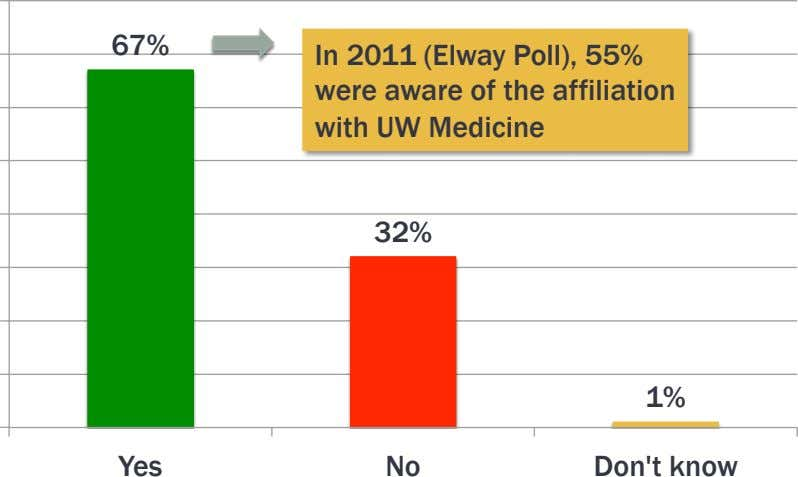 67% In 2011 (Elway Poll), 55% were aware of the affiliation with UW Medicine 32%