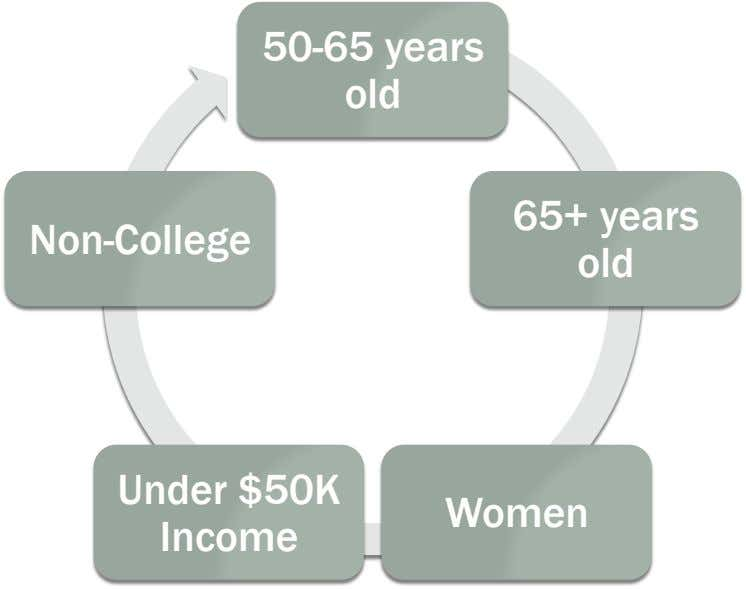 50-65 years old Non-College 65+ years old Under $50K Income Women