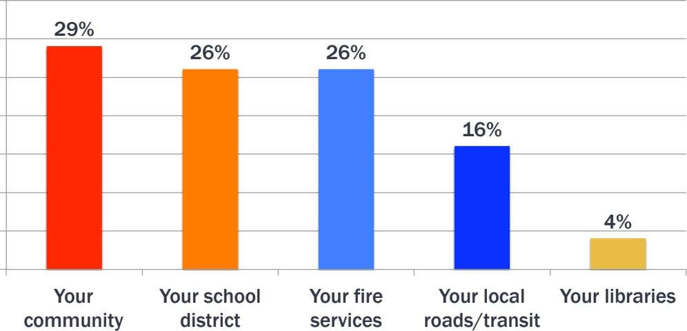 29% 26% 26% 16% 4% Your Your school district Your fire Your local roads/transit Your