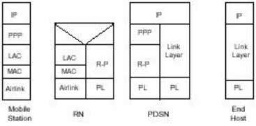 PPP session in order to better utilize network resource. Figure 10: Simple IP Protocol 6.1.2 Link
