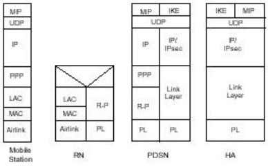 IKE/IPSEC with public certification as defined in X.509 Figure 11: Mobile IP Control and IKE Protocol