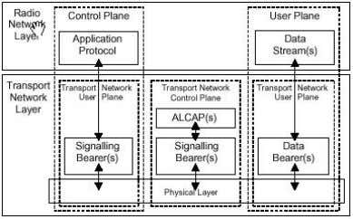 selected for UTRAN without any UTRAN-specific changes. Figure 5: General UTRAN Protocol Model The vertical planes