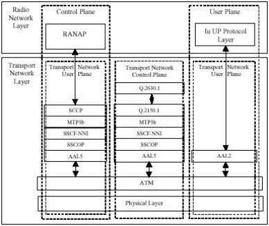 across all three planes of the Transport Network Layer. Figure 6: Iu-CS interface protocol stack The
