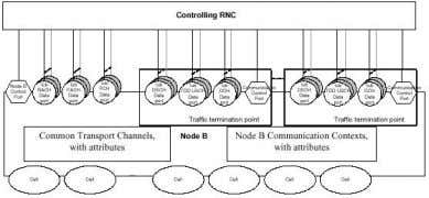 management of the AAL2 connections used in the User Plane. Figure 10: Logical Model of Node