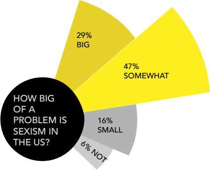 6% NOT 29% BIG 47% SOMEWHAT HOW BIG OF A PROBLEM IS SEXISM IN THE