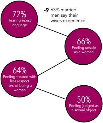 -9 72% Hearing sexist language 63% married men say their wives experience 66% Feeling unsafe