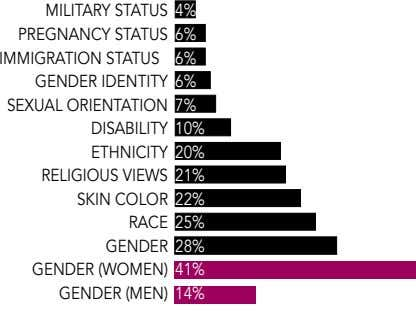MILITARY STATUS PREGNANCY STATUS IMMIGRATION STATUS GENDER IDENTITY SEXUAL ORIENTATION DISABILITY ETHNICITY