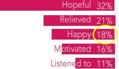 Hopeful 32% Relieved 21% Happy 18% Motivated 16% Listened to 11%