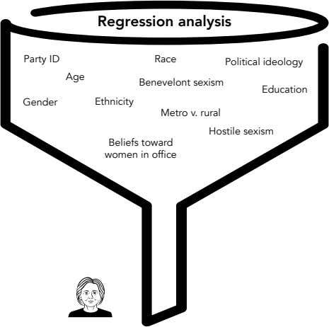 Regression analysis Party ID Race Political ideology Age Benevelont sexism Education Gender Ethnicity Metro v.